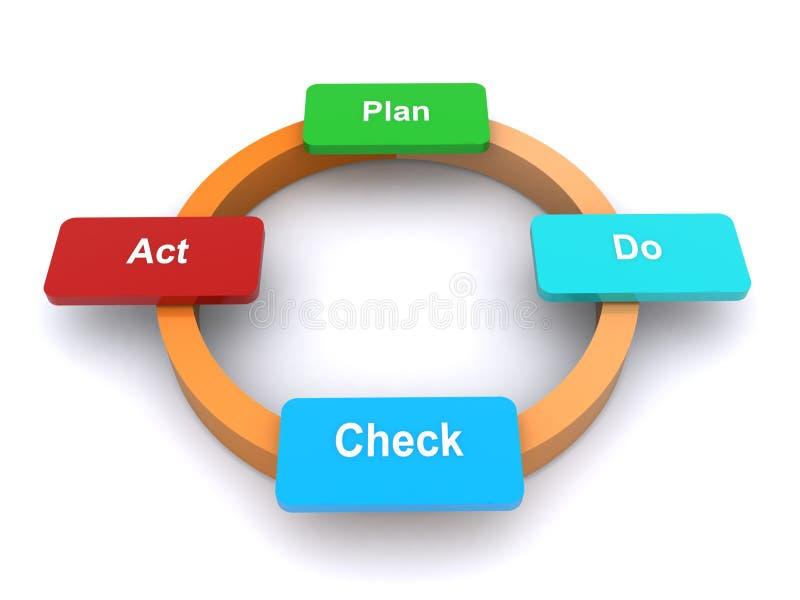 El plan, hace, verificación, acto ilustración del vector