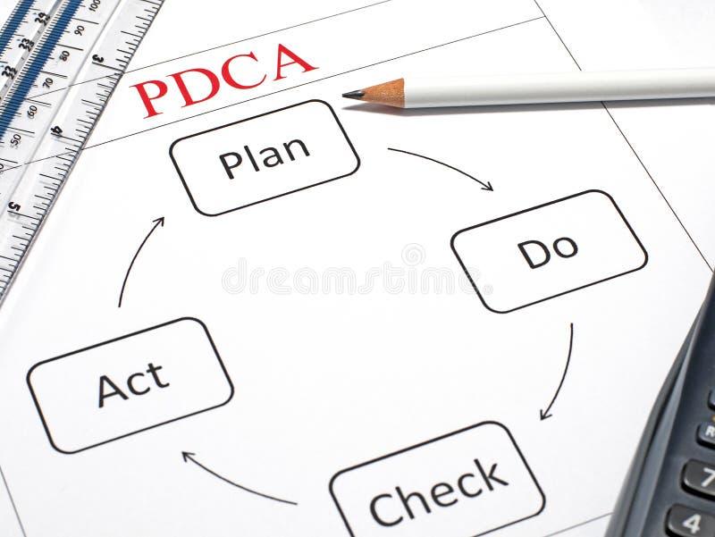 El plan, hace, verificación y acto foto de archivo