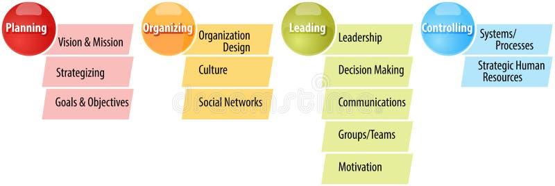 El planeamiento camina ejemplo del diagrama del negocio libre illustration