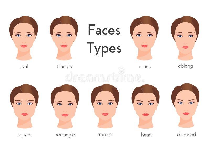 El sistema de diversa cara de la mujer mecanografía formas femeninas de la cara ilustración del vector