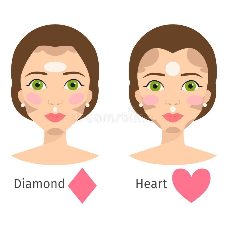 El sistema de diversa cara de la mujer mecanografía a maquillaje de la muchacha de las formas de carácter del ejemplo del vector  stock de ilustración