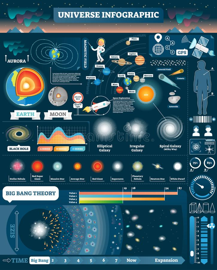 El universo ilustró infographic, colección del diseño de los elementos del vector Toda la Sistema Solar y objetos cósmicos Etapas ilustración del vector