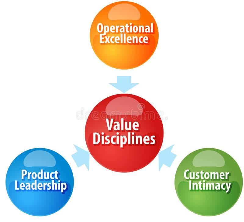 El valor disciplina el ejemplo del diagrama del negocio ilustración del vector