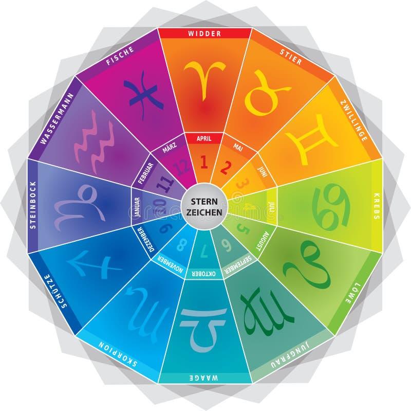 El zodiaco firma/los iconos - ruede con colores y meses en lengua alemana ilustración del vector