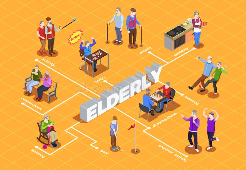 Elderly People Isometric Flowchart. Activities and communion hobby and sport of elderly people isometric flowchart on orange background vector illustration stock illustration