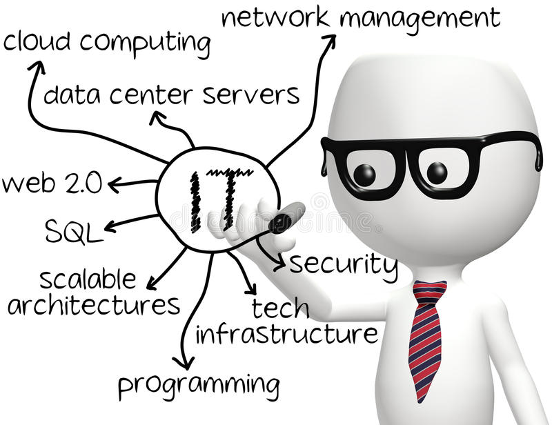 ELE tecnologia da informação do desenho do programador