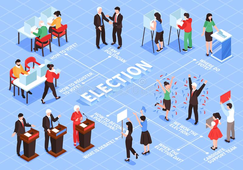 Elections Isometric Flowchart Composition vector illustration