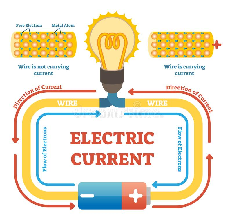 Electric current concept example vector illustration, electrical circuit diagram. Free electrons and metal atoms movement in wire. Electric current concept royalty free illustration