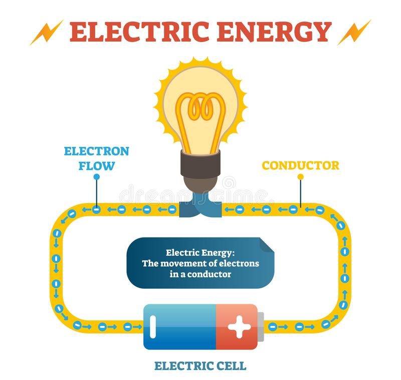 Electric energy physics definition vector illustration educational poster, electrical circuit with electron flow in conductor. Electric energy physics royalty free illustration