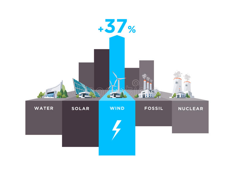 Electric Power Station Types Wind Usage Percentage. Vector illustration infographic of solar, water, fossil, wind, nuclear power plants. Electricity generation stock illustration