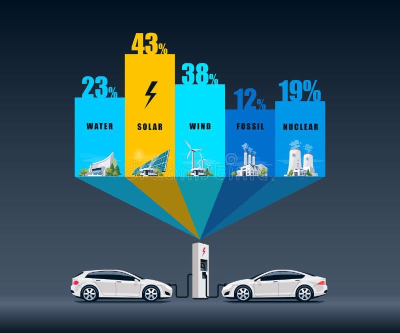 Electric Power stationieren Arten Gebrauch für Elektroautos vektor abbildung