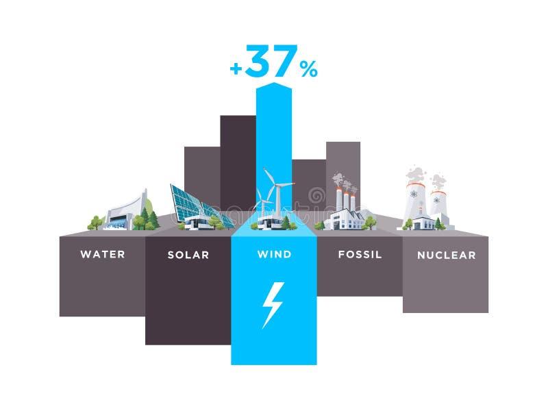 Electric Power stationieren Arten Wind-Verwendungs-Prozentsatz stock abbildung