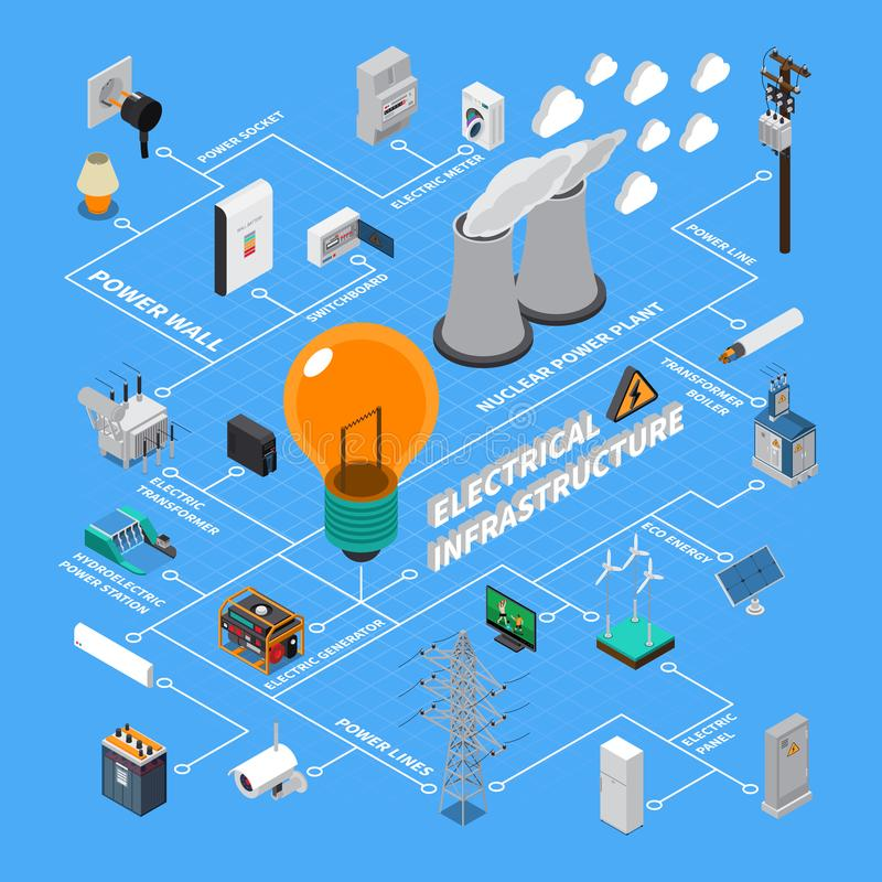Electrical Infrastructure Isometric Flowchart vector illustration
