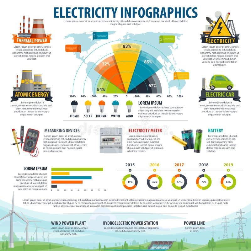 Electricidad infographic de gráfico de la generación de la energía ilustración del vector