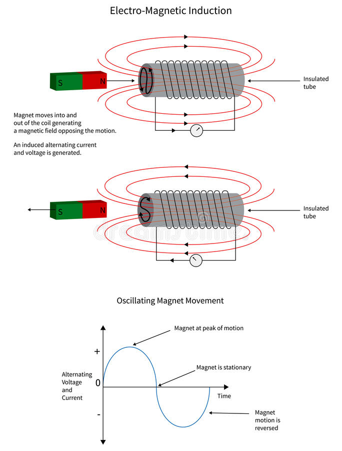 Electro-magnetic induction of a current in a coil. Electro-magnetic induction from a moving magnetic into a conductor coil stock illustration