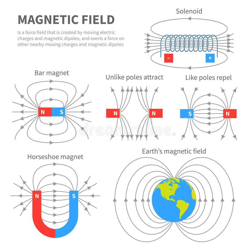 Electromagnetic field and magnetic force. Polar magnet schemes. Educational magnetism physics vector poster. Magnetic field earth, science physics education vector illustration