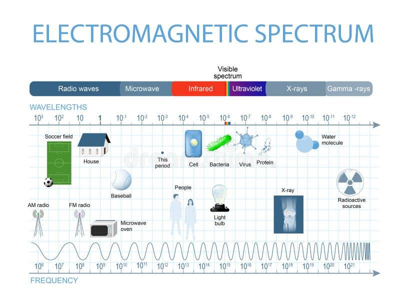 Electromagnetic spectrum stock illustration