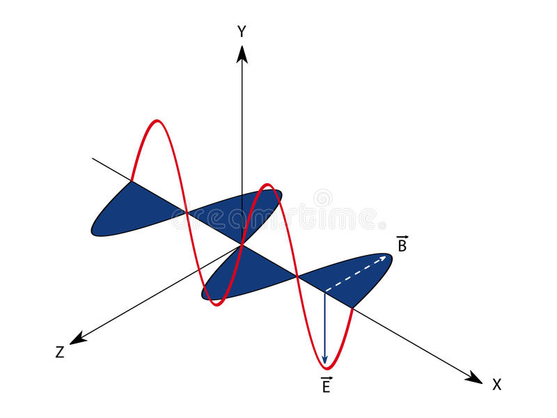 Electromagnetic wave stock illustration