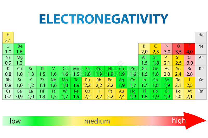 Electronegativity periodieke lijst royalty-vrije illustratie