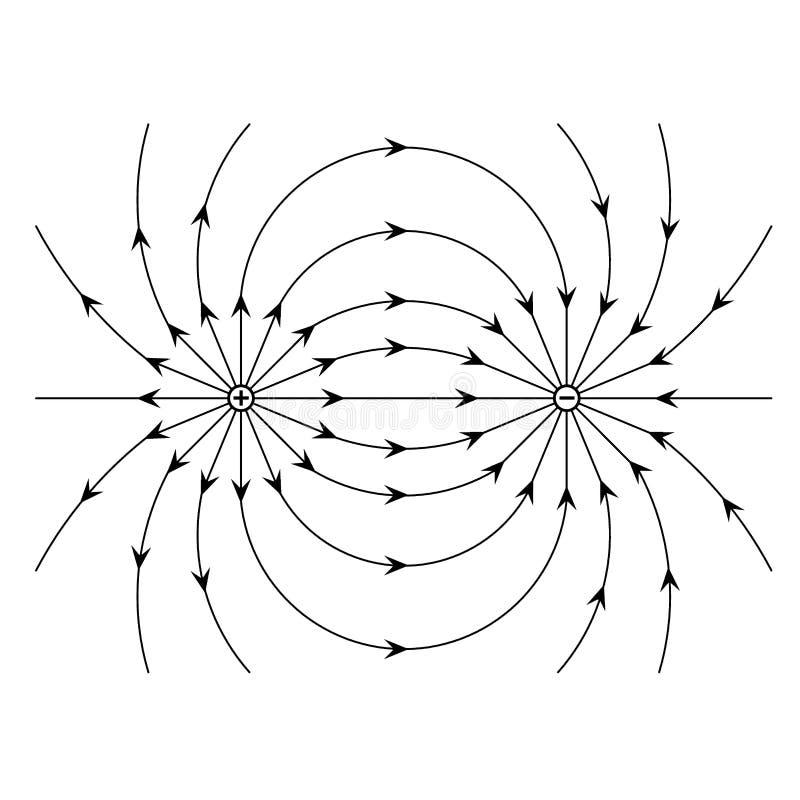 Elektrisches Feld eines positiven und negativen Punktladungsvektors stock abbildung