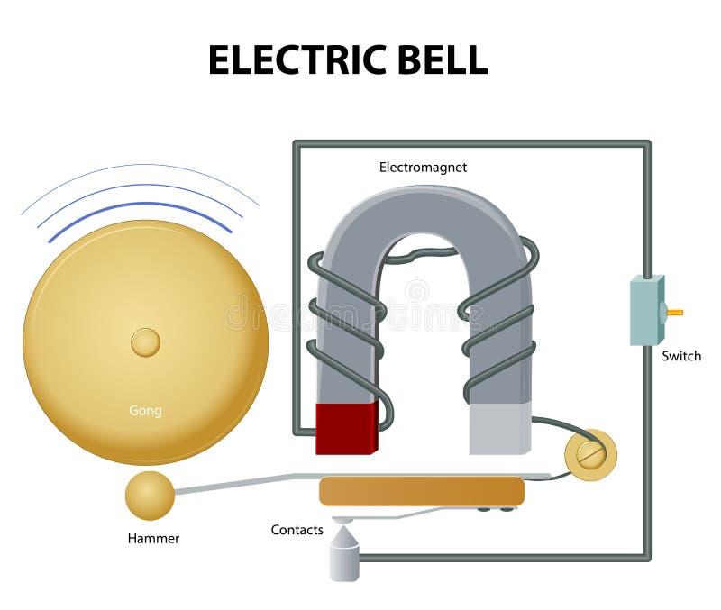 Elektrisk klocka royaltyfri illustrationer
