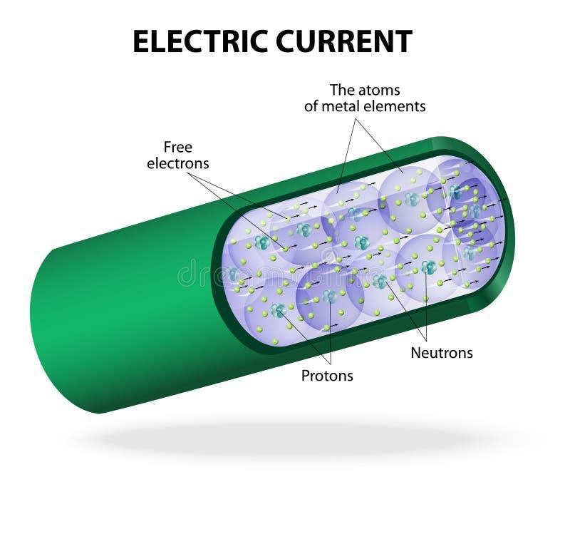 Elektrisk ström. Vektordiagram vektor illustrationer