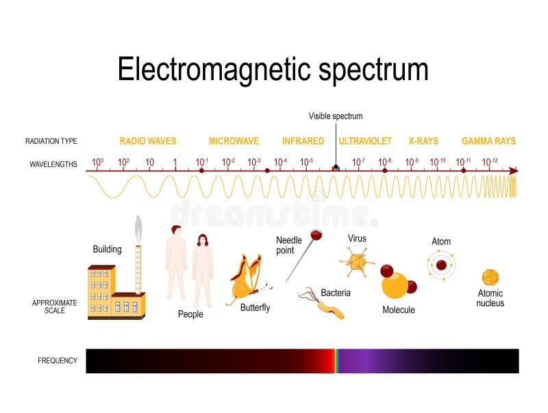 Elektromagnetisch spectrum stock illustratie