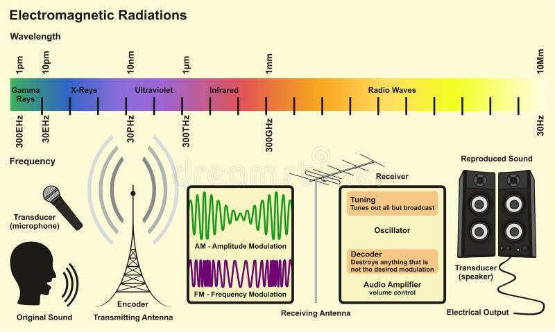 Elektromagnetische Spectrumbronnen stock illustratie