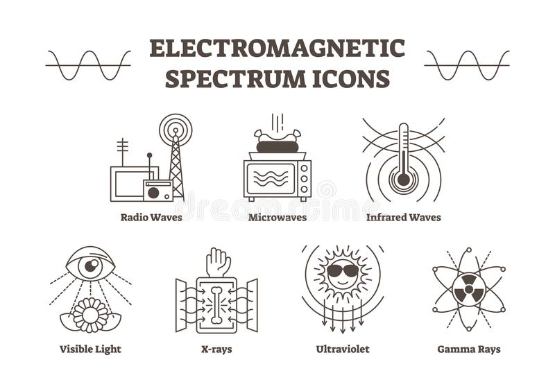 Elektromagnetycznego widma konturu wektoru ikony Kreatywnie nauka podpisuje kolekcję ilustracji