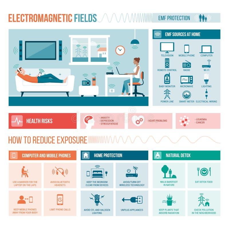 Elektromagnetyczni pola w domu ilustracja wektor