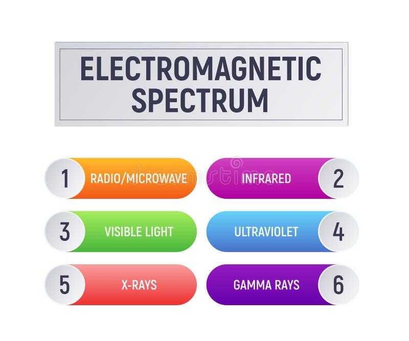Elektromagnetyczny widmo royalty ilustracja