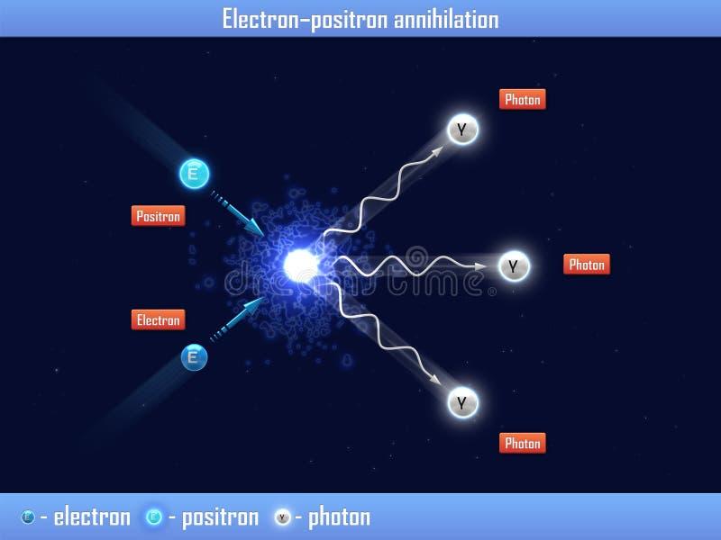 "Elektron †""Positronvernichtung vektor abbildung"
