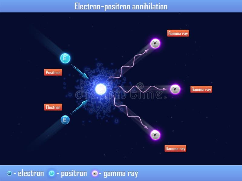 "Elektron †""Positronvernichtung stock abbildung"