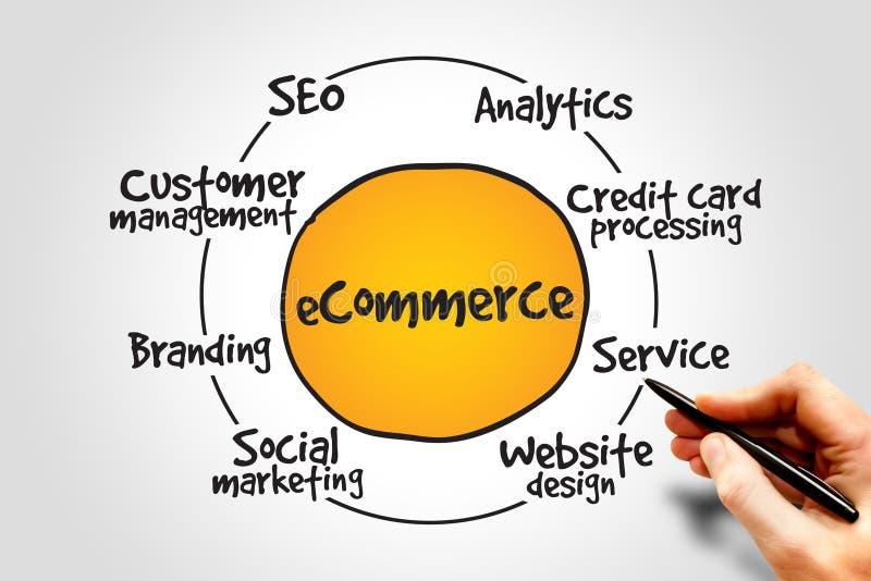 Elektronischer Geschäftsverkehr stockfoto
