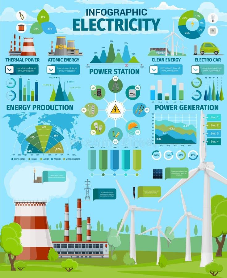 Elektrownie, czystej energii produkcji infographics ilustracji