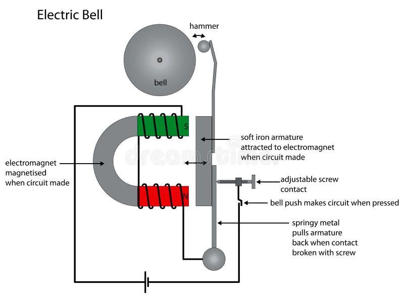 Elektrycznego dzwonu diagram pokazuje elektromagnesu use ilustracja wektor