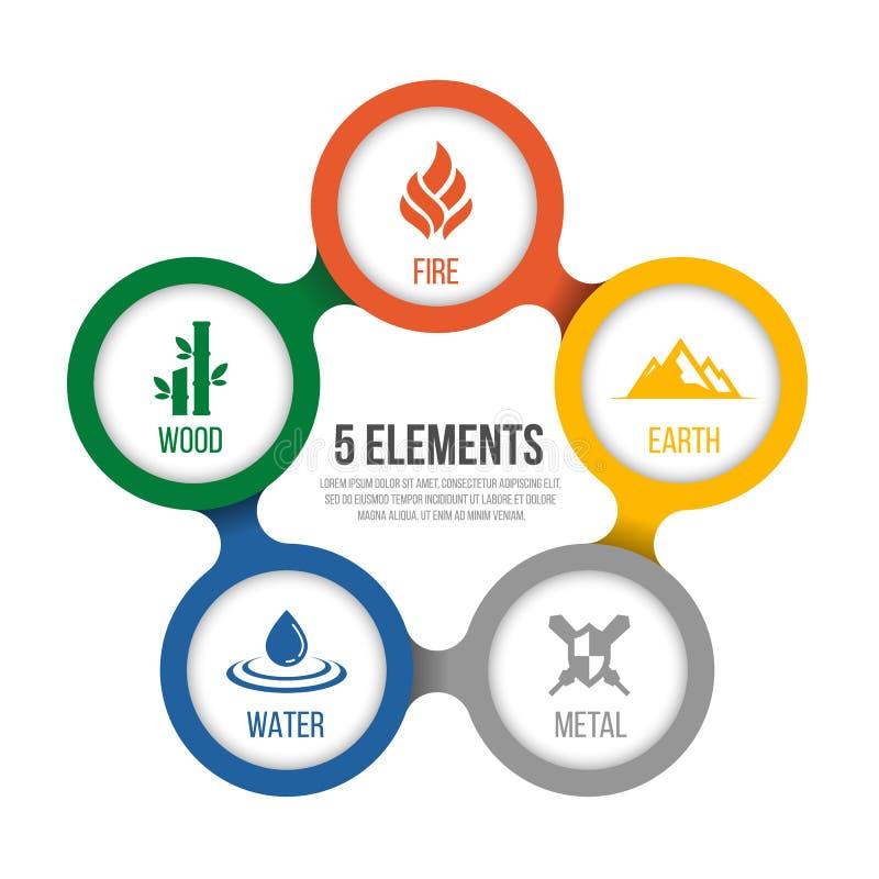 5 elementów cykl natura z okręgu znakiem Woda, drewno, ogień, ziemia, metal w diagram mapy wektorowym projekcie royalty ilustracja