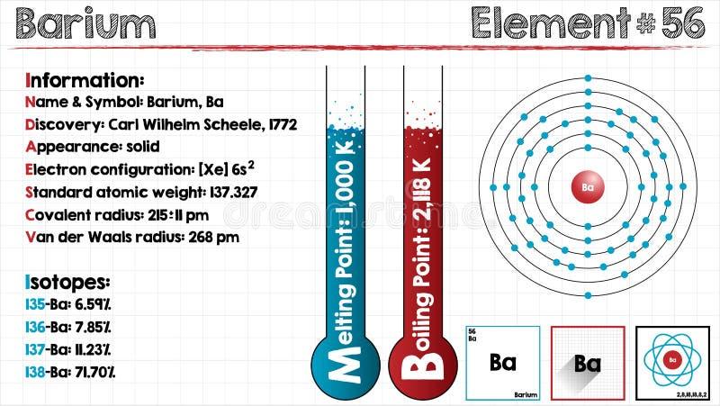 Element Of Barium Stock Vector Illustration Of Barium 84943599