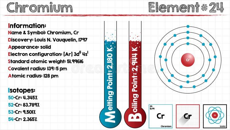 Element Chromium ilustracja wektor