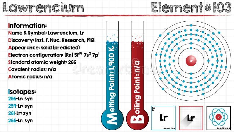 Element Lawrencium ilustracji