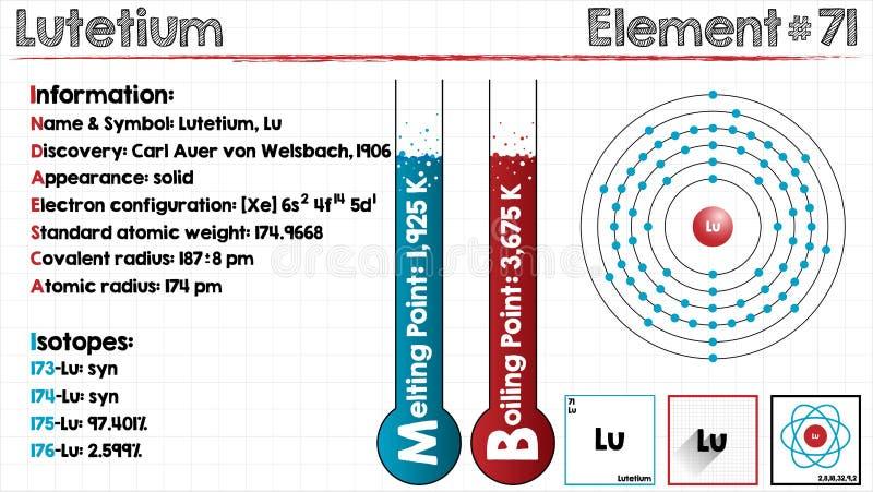 Element Of Lutetium Stock Vector Illustration Of Boiling 83607345