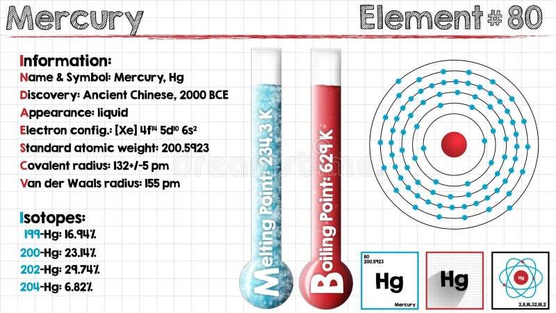 Element Of Mercury Stock Footage Illustration Of Illustration