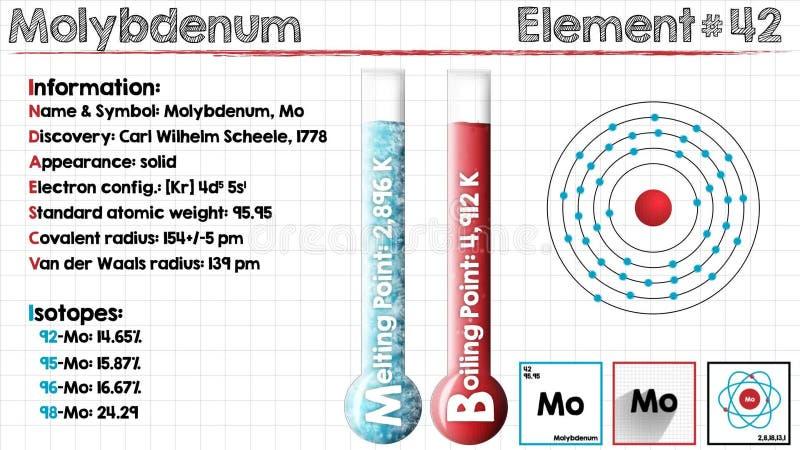 Element Of Molybdenum Stock Video Illustration Of Electron 88801689