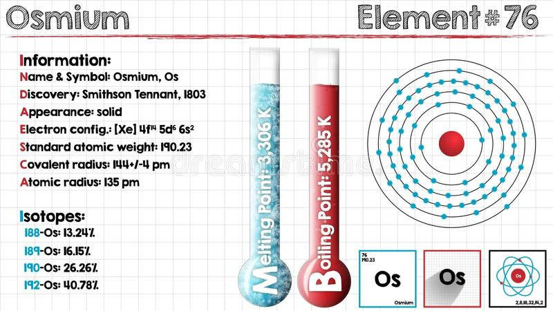 Element Of Osmium Stock Footage Illustration Of Knowledge 89481922