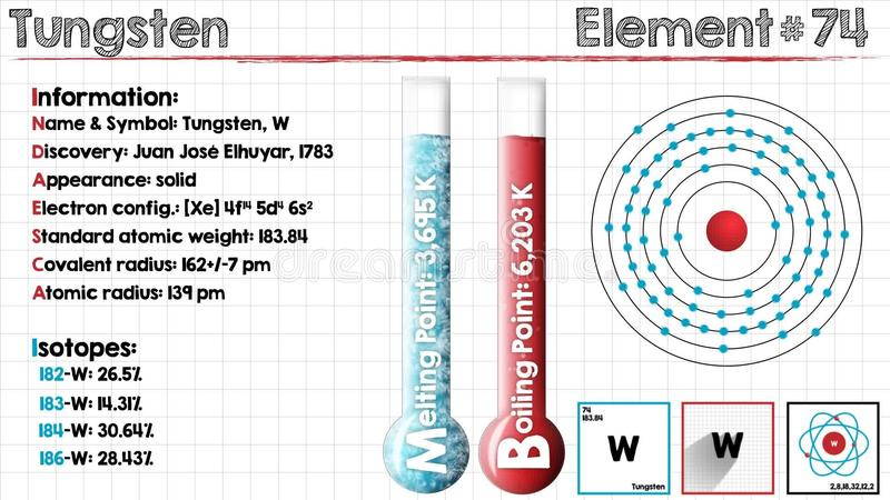 Element Of Tungsten Stock Video Illustration Of Infographic 89119209