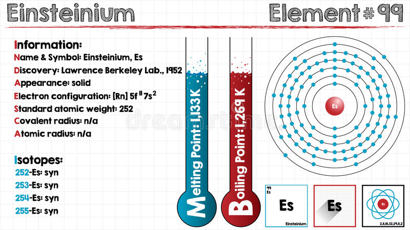 Element van Einsteinium royalty-vrije illustratie