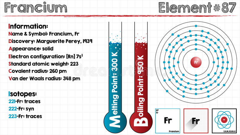 Element van Francium stock illustratie