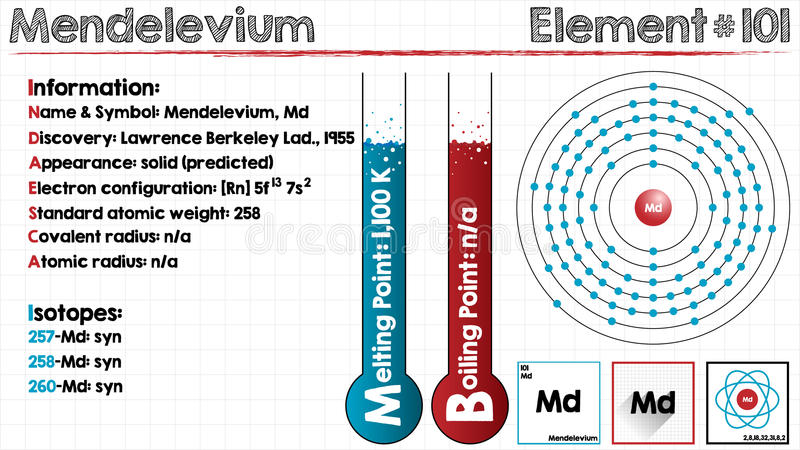 Element van Mendelevium vector illustratie
