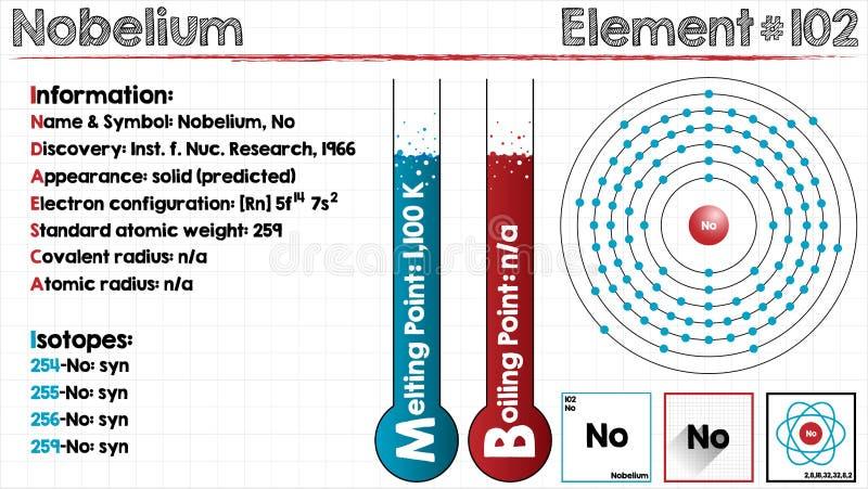 Element van Nobelium royalty-vrije illustratie