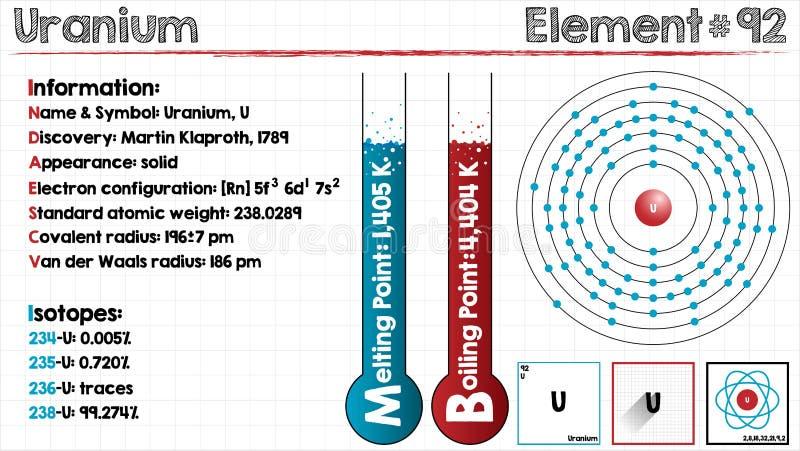Element van Uranium stock illustratie